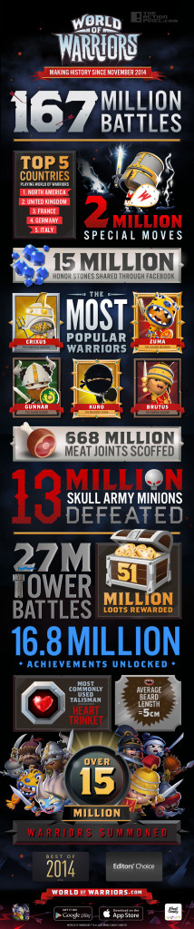 world of warriors Infographic. mind candy. the action pixel. @theactionpixel